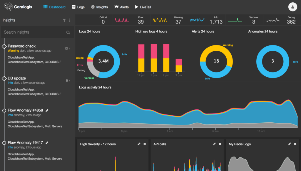 coralogix dashboard view