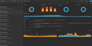 Coralogix dashboard