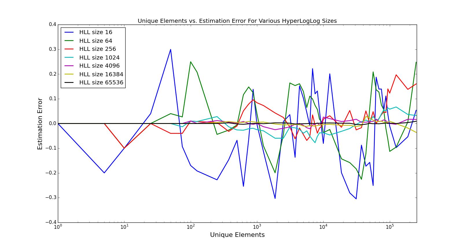 HyperLogLog Results