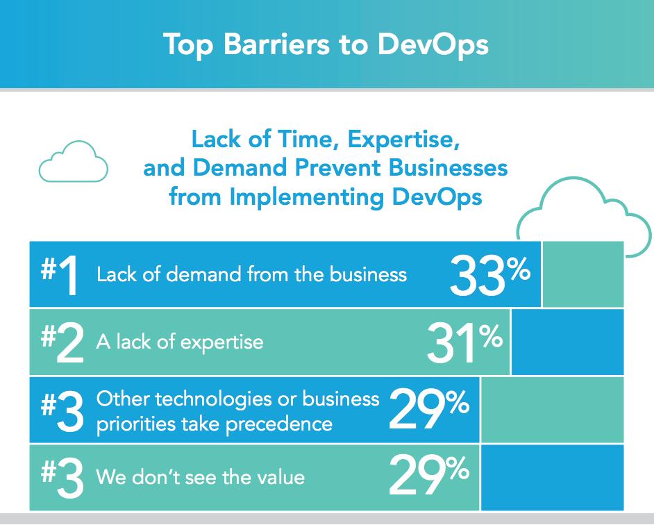 DevOps barriers
