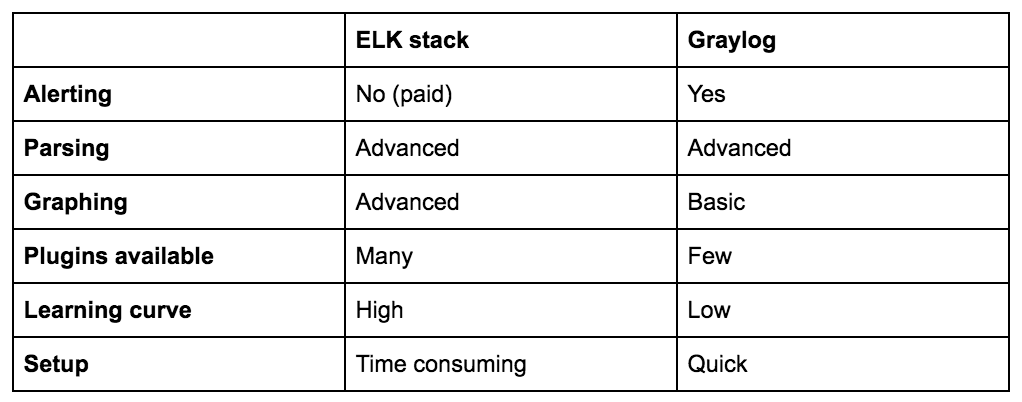 Compare ELK and Greylog