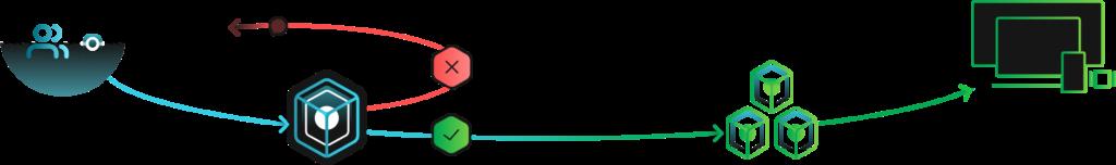CI-FLOW ilustration