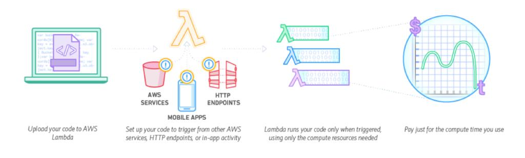 AWS Lambda vs Azure Functions vs Google Cloud Functions