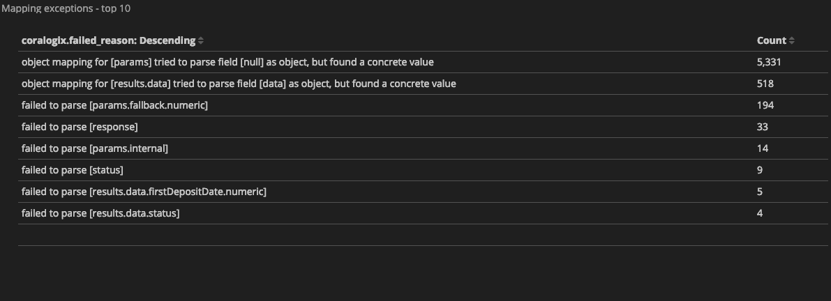 Elasticsearch Mapping Exceptions - The complete guide