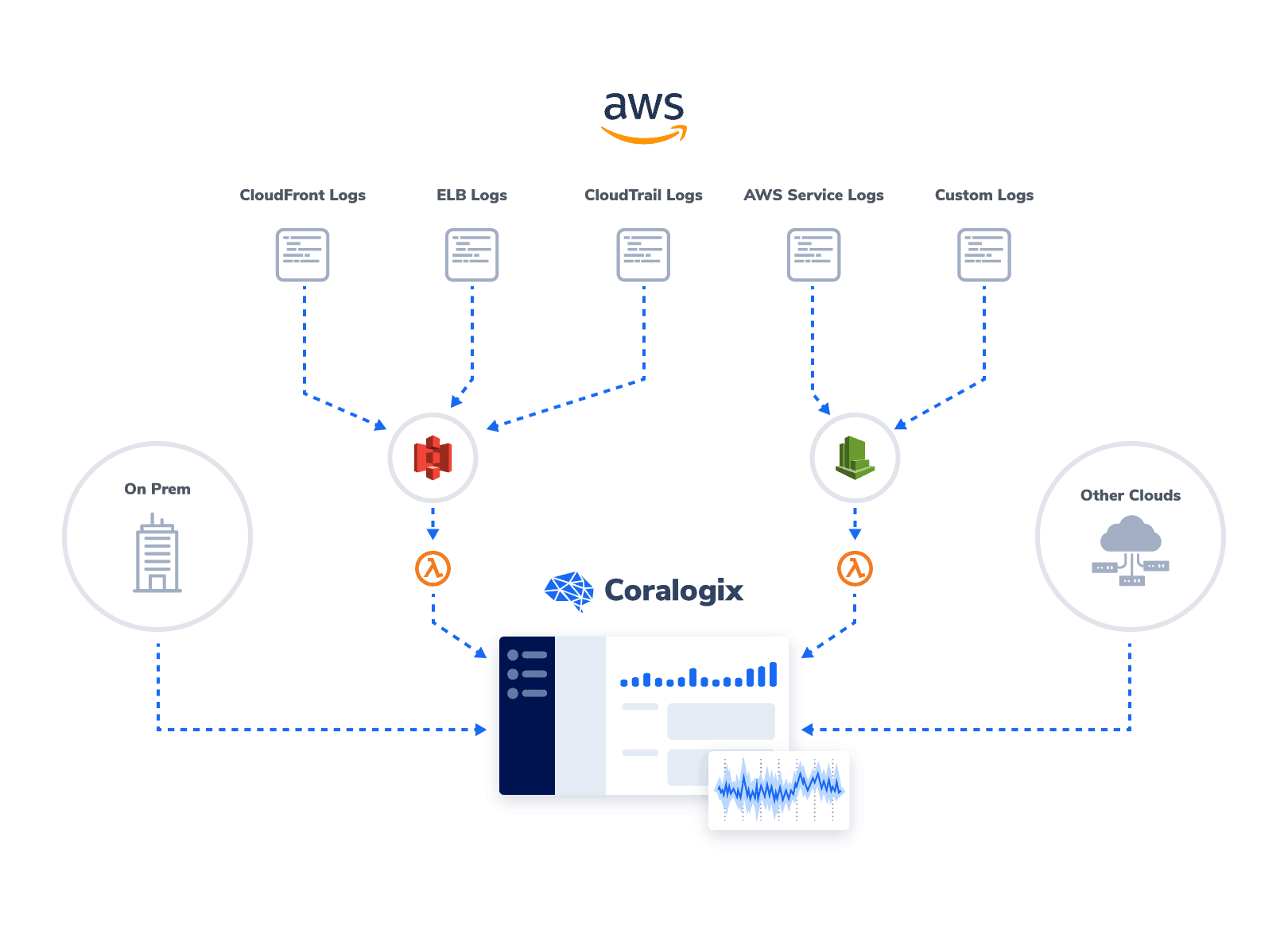 aws-centralized-logging-guide