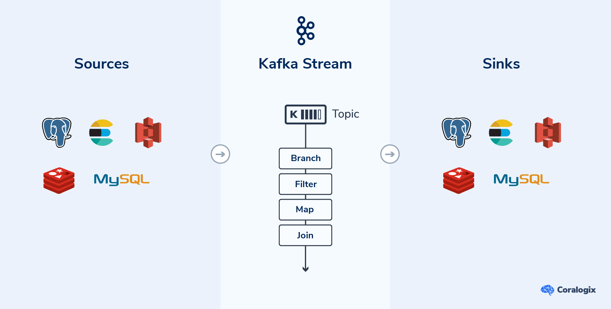 Kafka Stream Overview