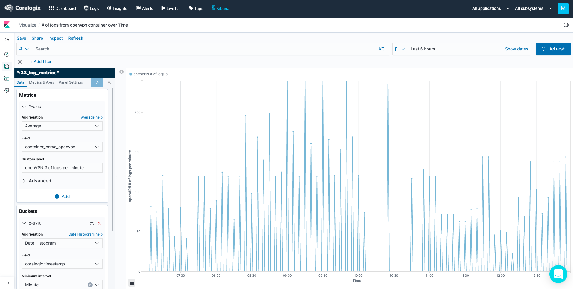 coralogix logs to metrics tutorial kibana visualization example