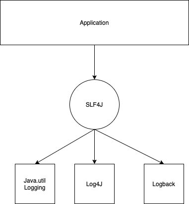 SLF4j Java Logging Diagram