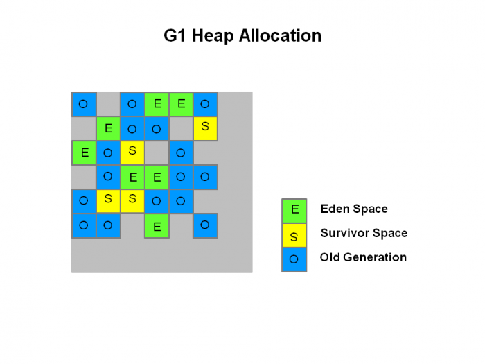 kafka issues - g1 heap allocation example