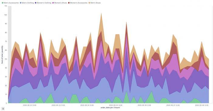 kibana dashboard tutorial: graph