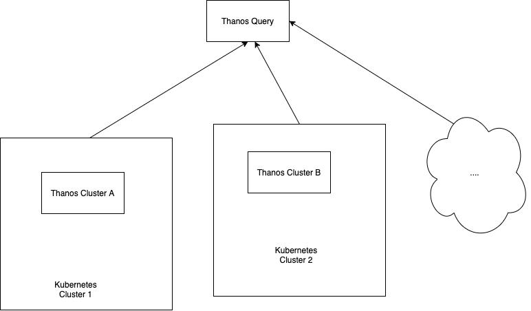 Querying prometheus metrics across clusters using Thanos