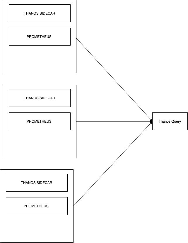 how prometheus metrics are queried across multiple prometheus instances using thanos