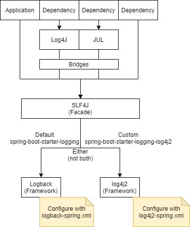 spring boot logging frameworks