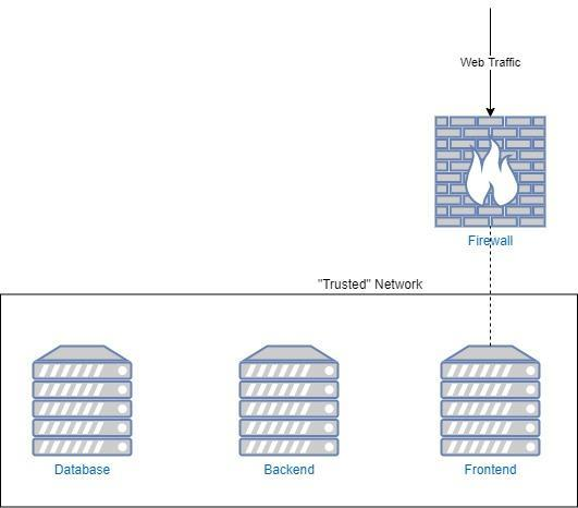 trusted network