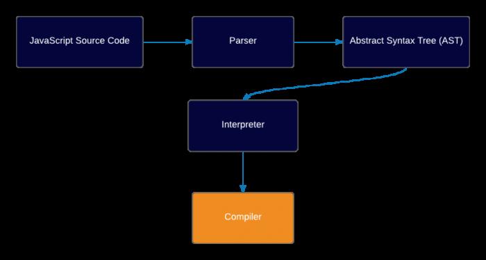 js compiler
