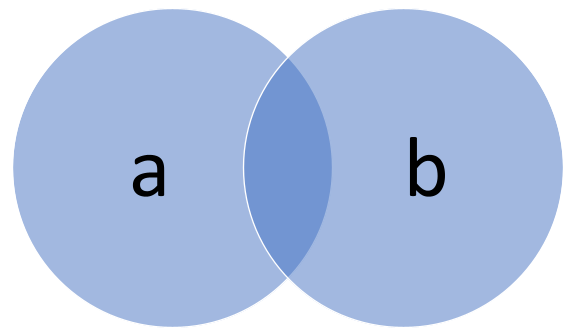 a * b prometheus