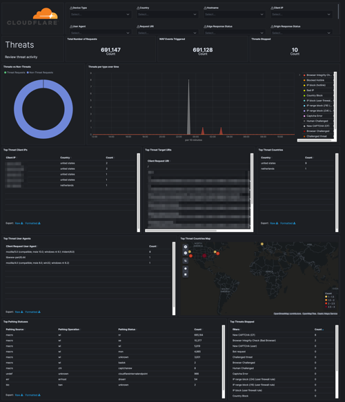 cloudflare security dashboard
