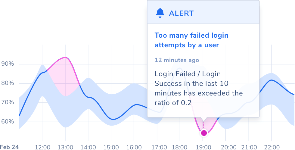 ML-Powered, Contextual Alerting Image